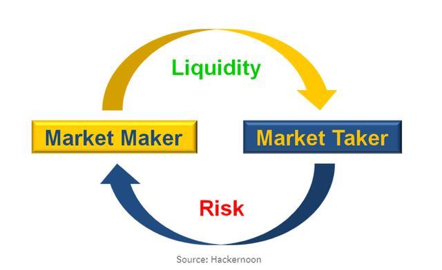 达令研报:交易平台的流动性与做市定价标准