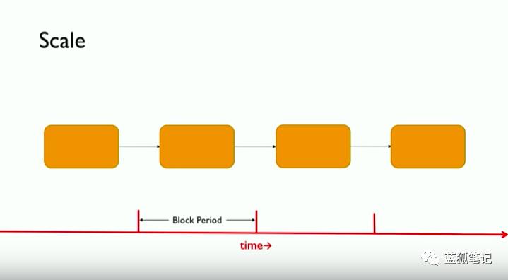 蓝狐笔记:一种基于DAG的加密货币框架
