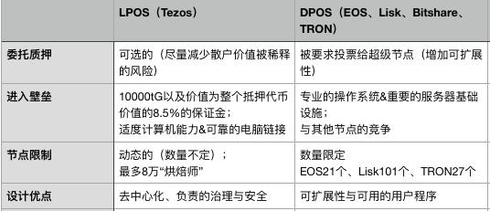 一波三折的Tezos,如何用POS与自我修正机制说话?