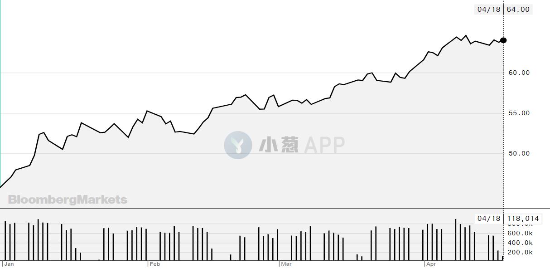 力压原油、股指,BTC荣膺今年前四月最佳投资标的