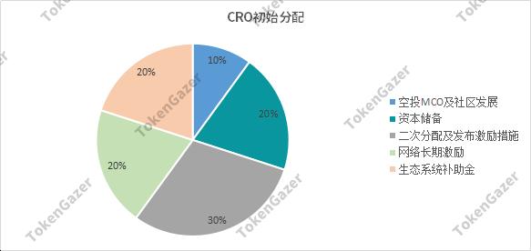 TokenGazer|MCO:数字支付市场广阔,项目发展受限于政策合规性