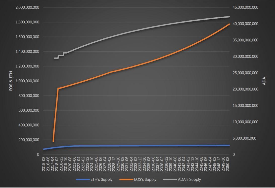 QKL123研报:DPOS算法的龙头币柚子,后市是否会超越以太坊?