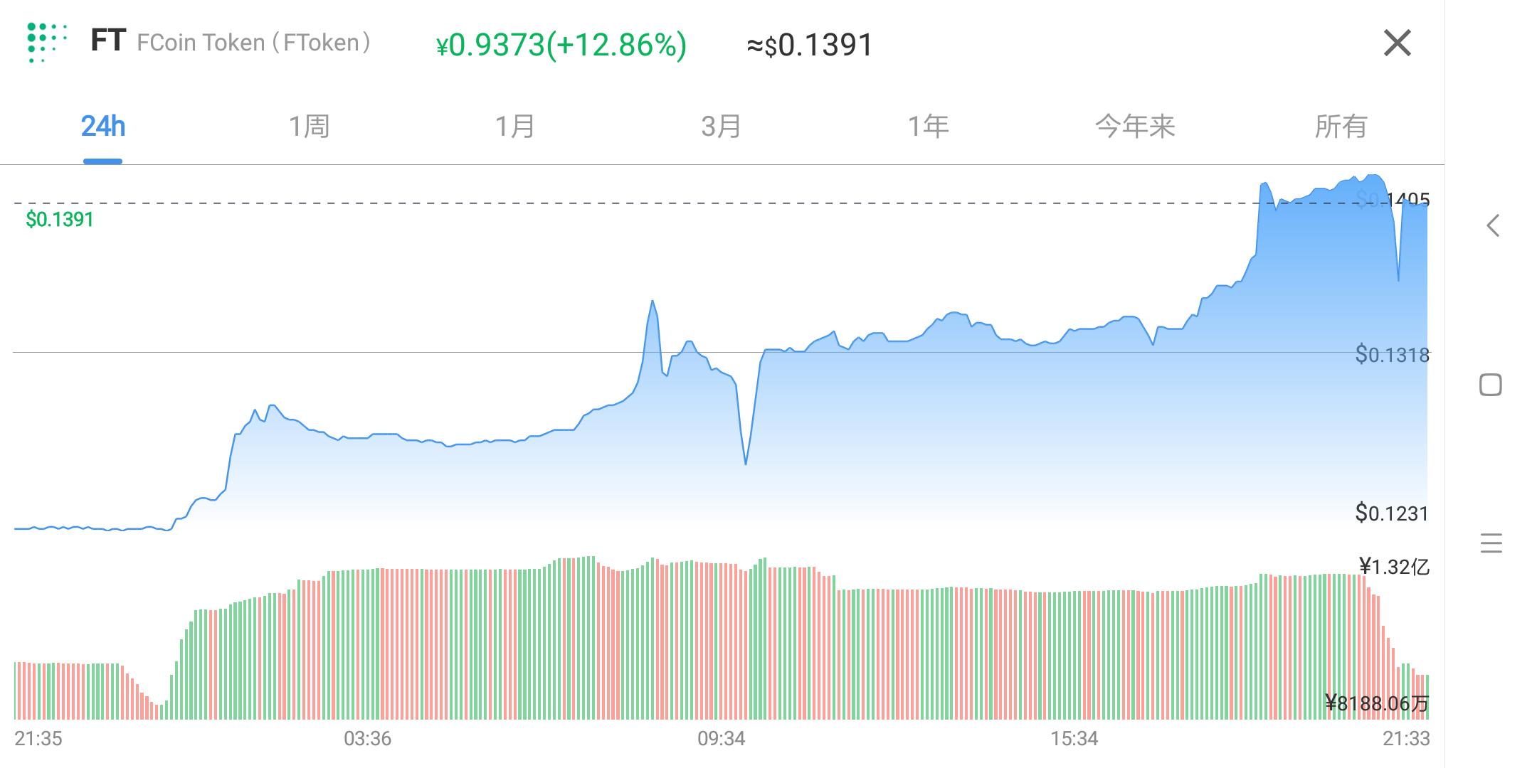 FT年内涨幅近10倍,投资人下场运营,Fractal公链究竟想干啥?