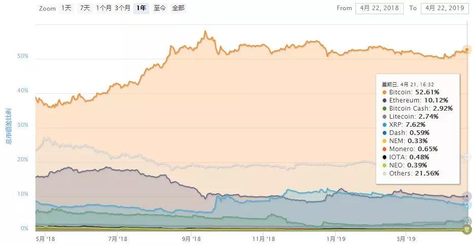 区块链周报:比特币周活跃地址+8.17%,BNB受利好影响暴涨23.65%