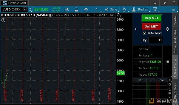 推动BTC突破5600的纳斯达克消息,实则为假消息