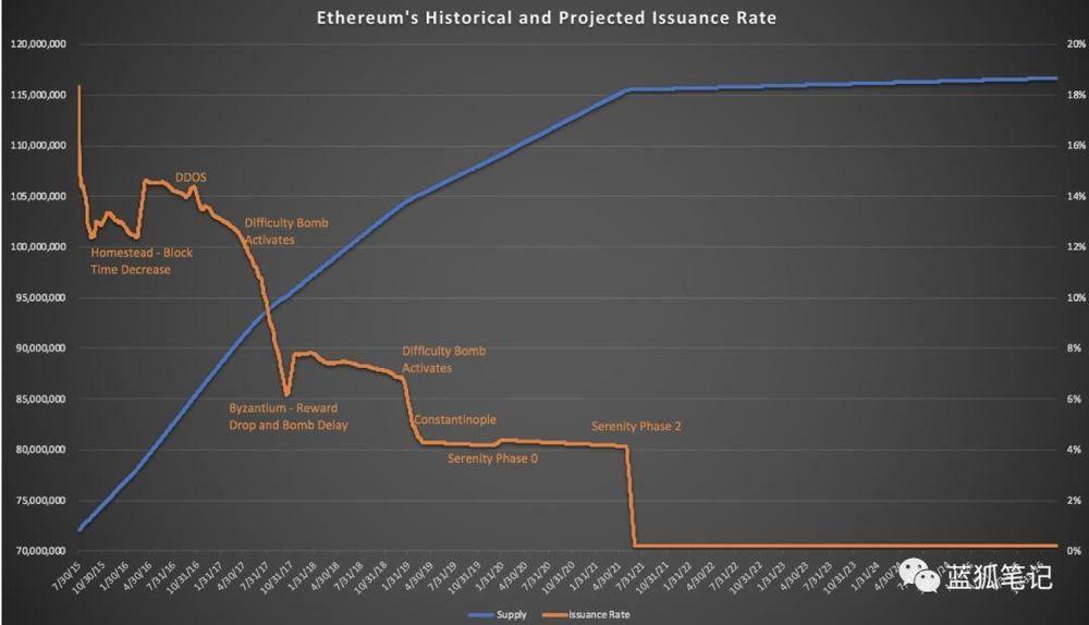 蓝狐笔记:如何理解以太坊2.0的经济激励?