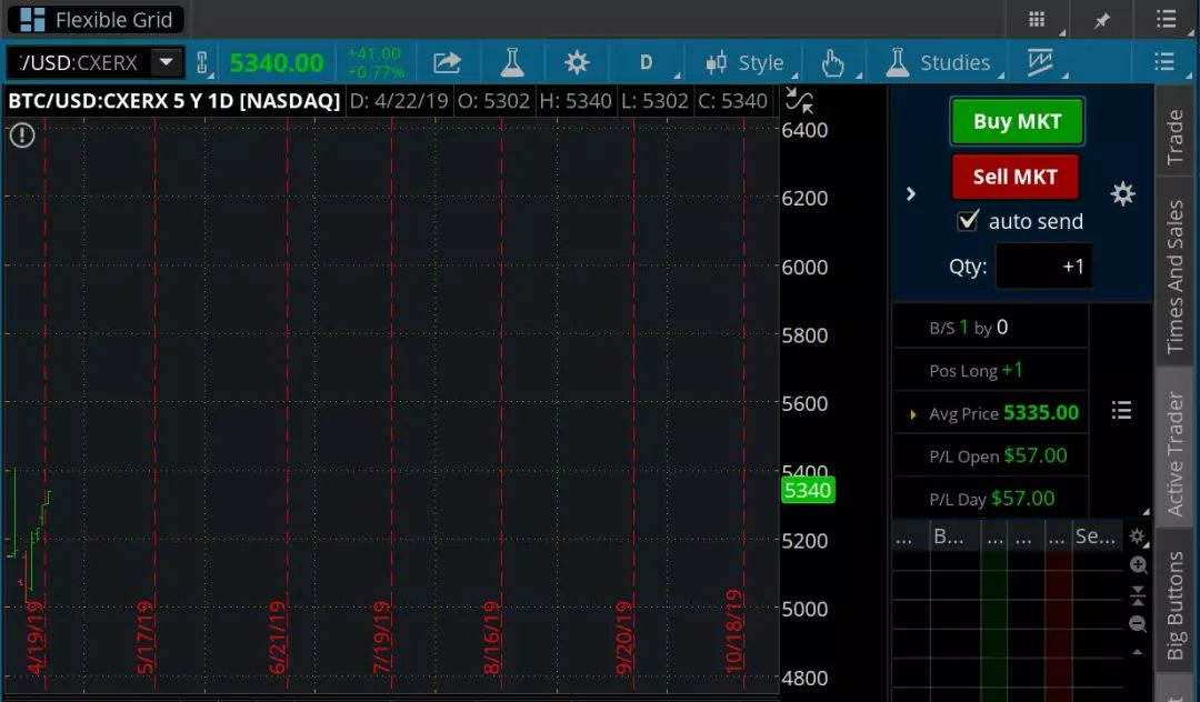 比特币突破5500美元,是因为美国最大券商在测试BTC交易?