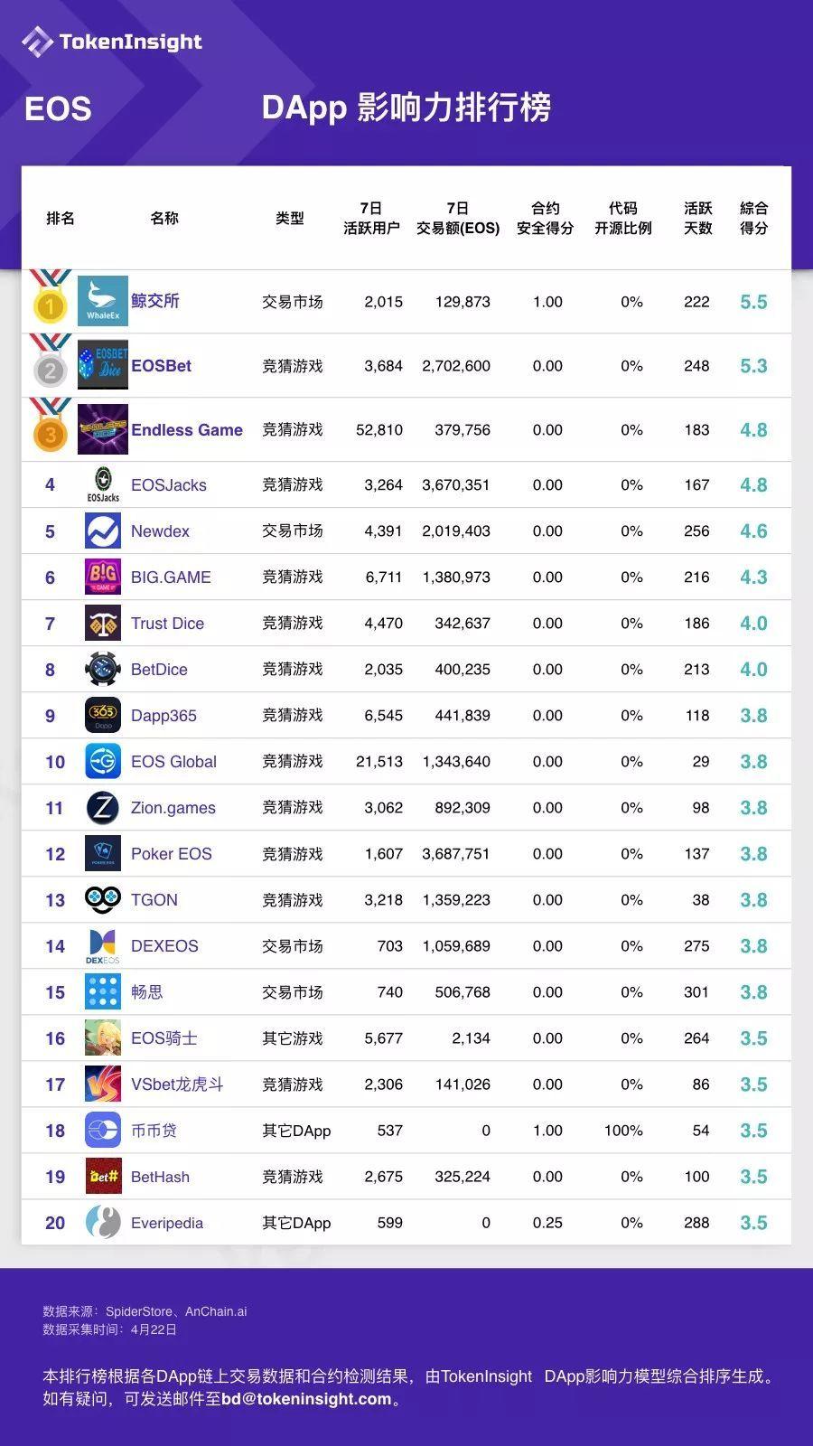 2019年第16周DApp影响力排行榜   TokenInsight