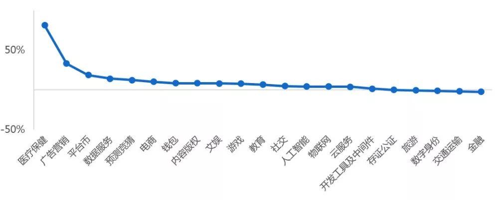 行情周报:连续6周增长后,交易量急剧下滑
