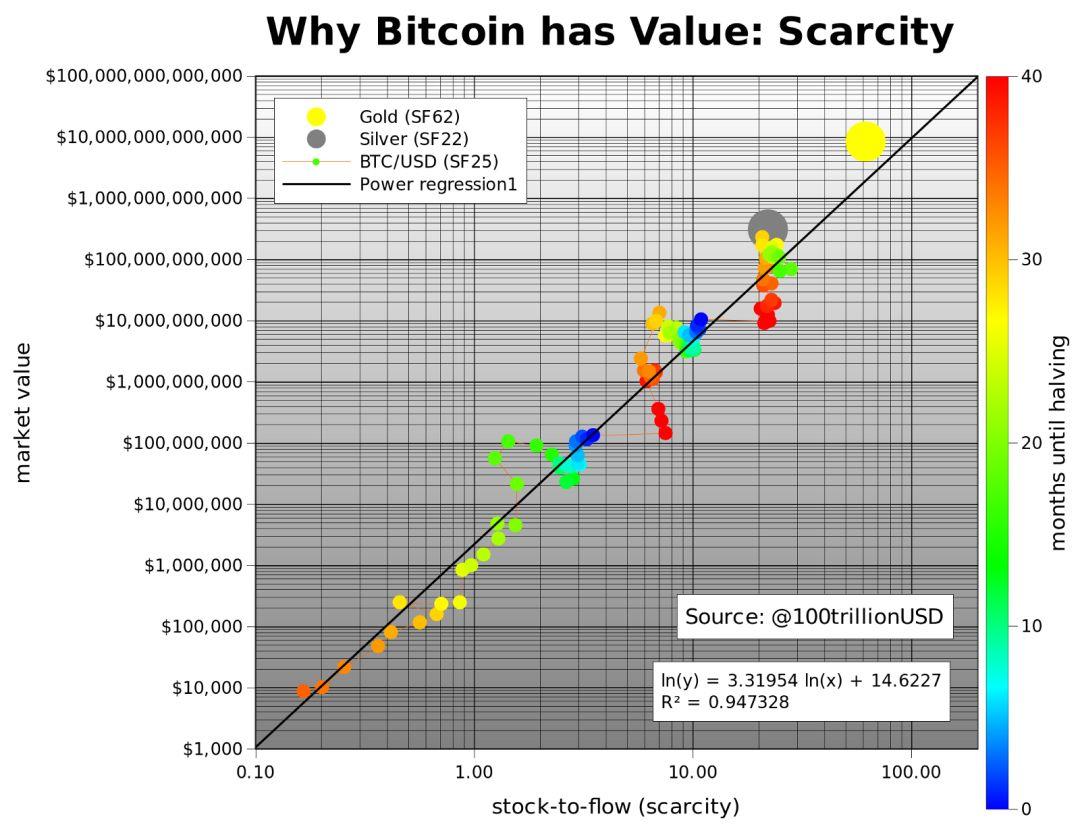 量化稀缺性,从SF模型告诉你为什么比特币必涨!