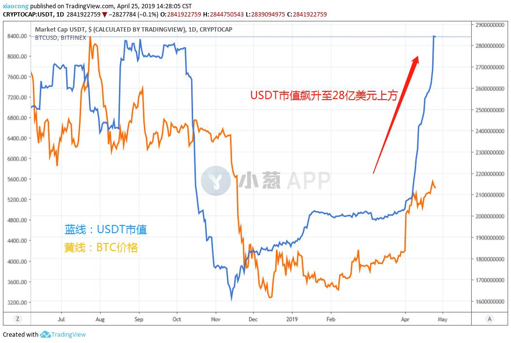 "USDT戒不掉""增发瘾"",币市回春是虚假繁荣?"