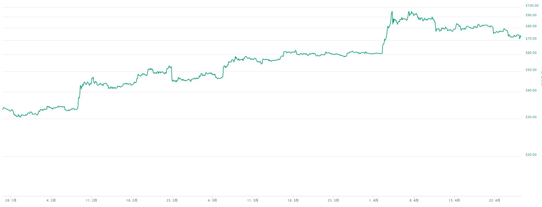 莱特币4月26日调整:算力下跌4.66%