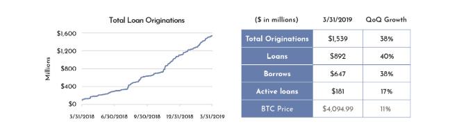 Genesis借贷报告:一年借贷规模超15亿美元,法币贷款颇受青睐