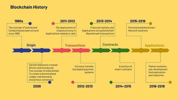 网络应用正以区块链为核心向Web 3.0迈进