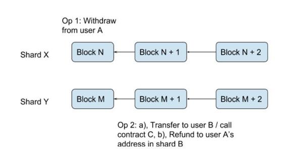QuarkChain(夸克链)的技术硬核:如分歧可并存,则分叉不必要