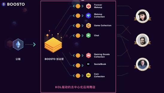 BOOSTO打造新型网红电商模式