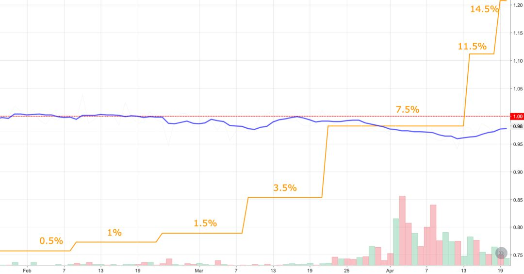 MakerDAO 连续加息:目的、政策效果、去中心化货币市场的影响