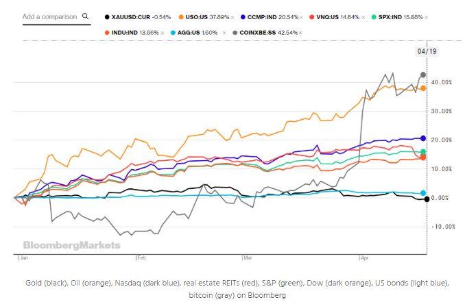 2019年BTC大涨45%,数字黄金打败实体黄金!巨鲸也动作不断
