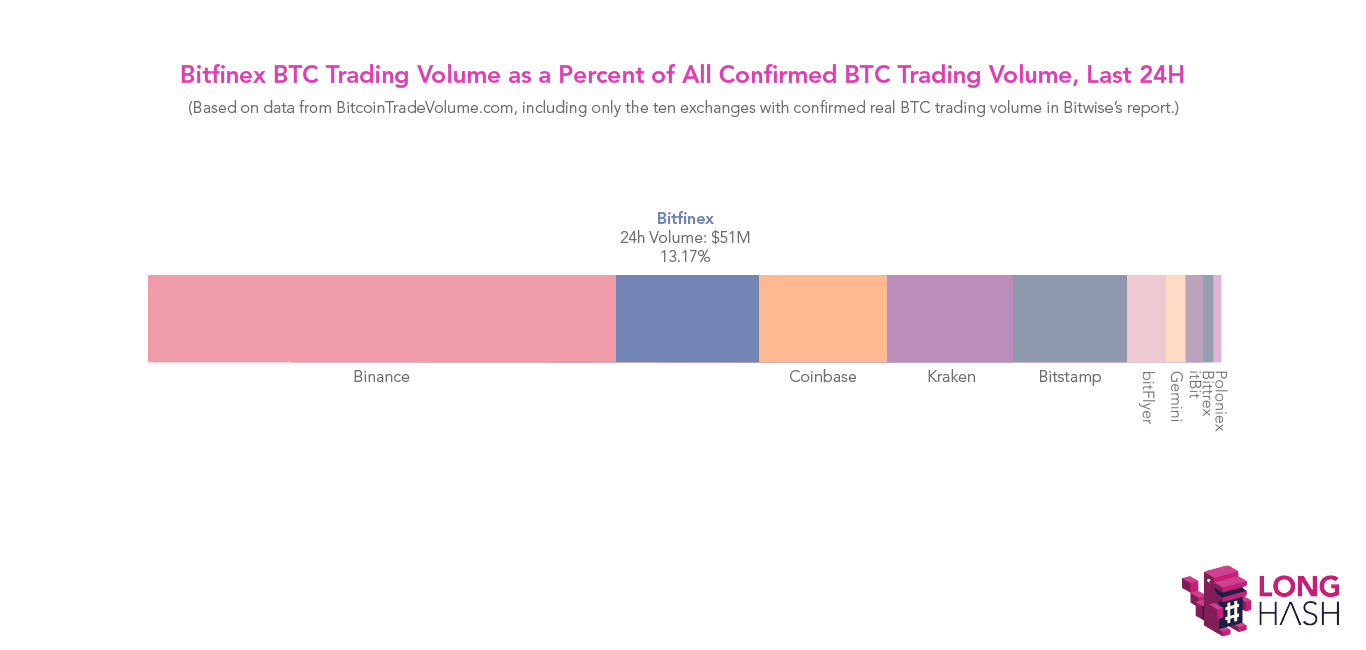 Bitfinex杀死牛市?SEC可能因此不会批准比特币ETF