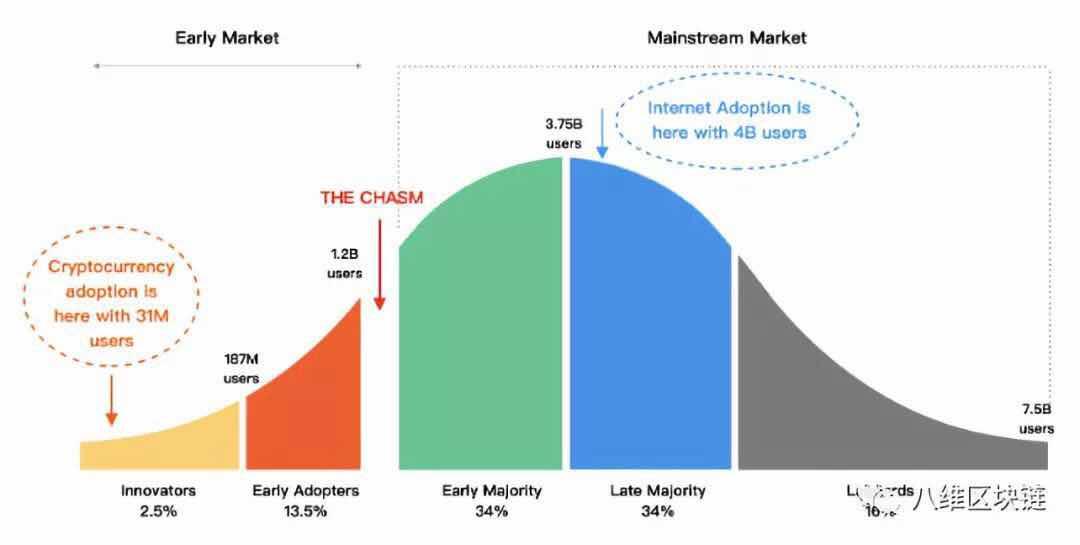 价值增长锚点的大迁移——区块链、东南亚和房地产的碰撞