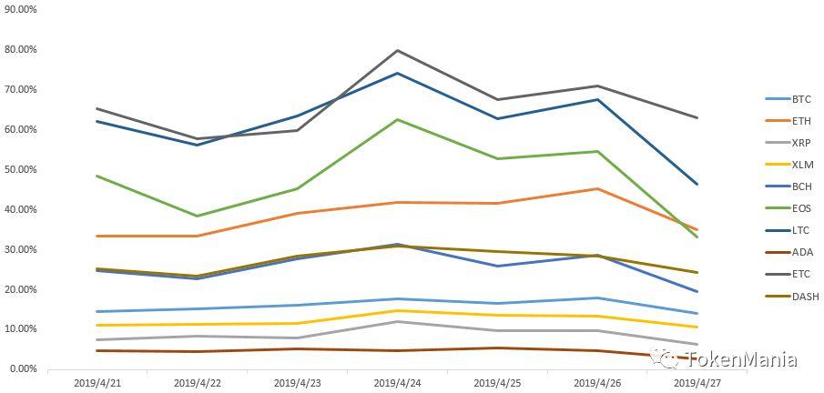 2019年第17周行情分析:震荡探底,市场进入修复期 | TAMC研究院