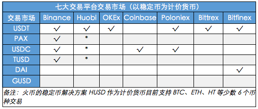 USDT要崩盘?其他稳定币该选哪个PAX、USDC、TUSD、GUSD还是DAI
