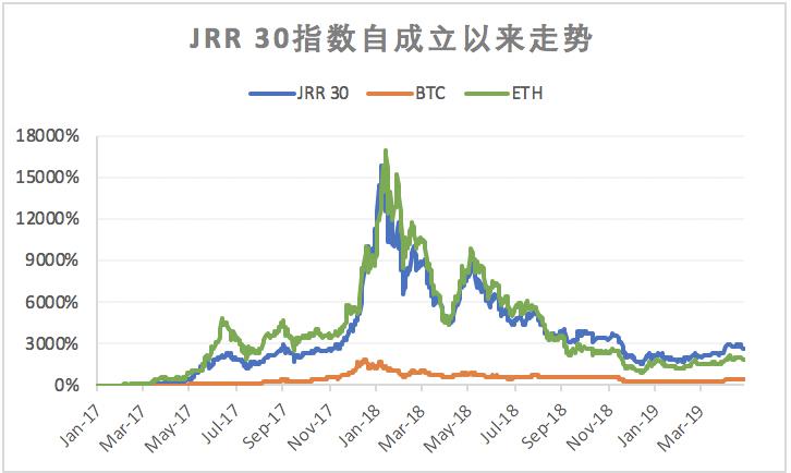 LTC全网算力在本月达到近4个月高点后,首次出现明显回落 | JRR研究院