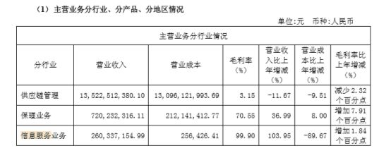 区块链营收究竟是2.6亿还是66.6万?易见股份区块链迷雾