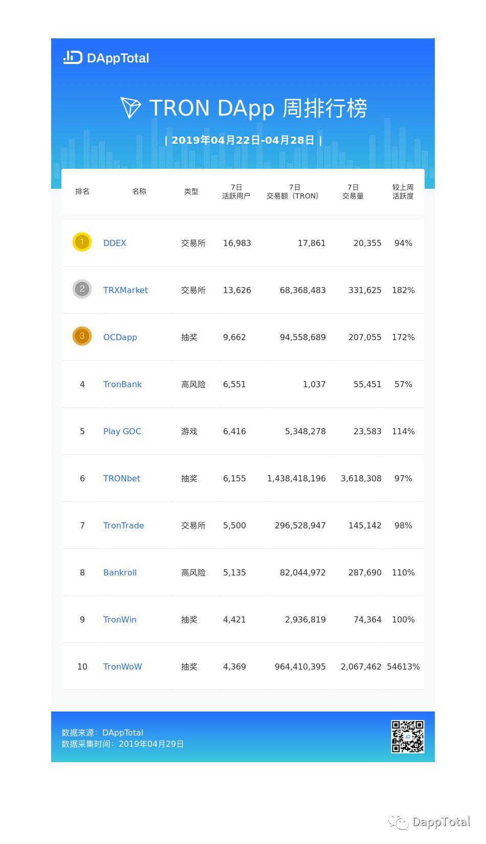 DAppTotal周排行榜:DeFi项目总锁仓达3.86亿美元 | 第16期