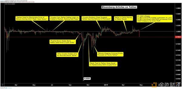 Bitfinex面临信任危机,还记得当年的Mt.Gox吗?