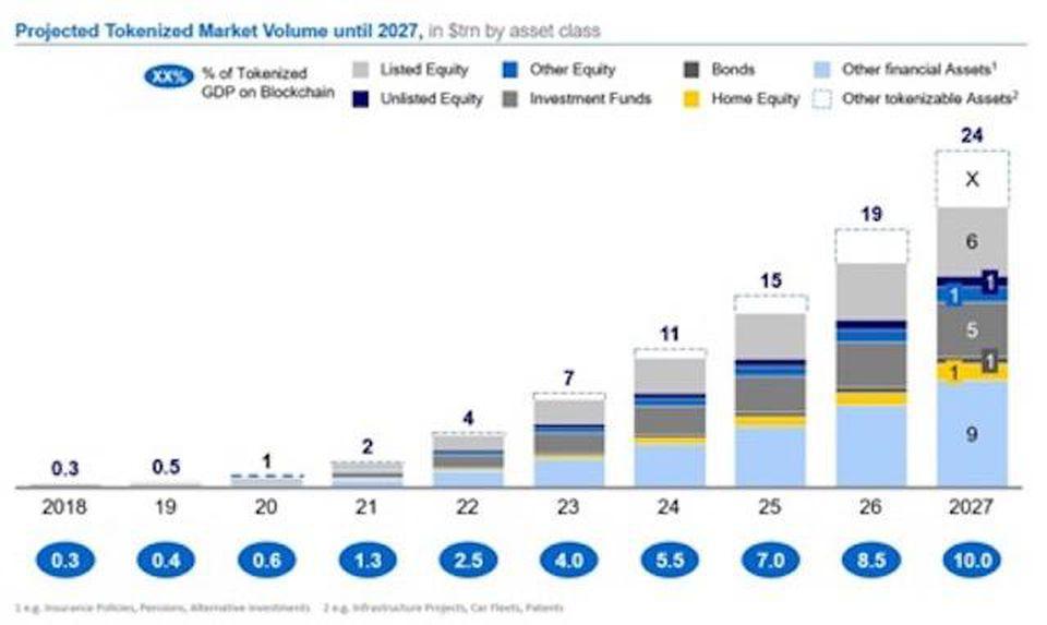 趋势:数字资产正在重新定义金融市场