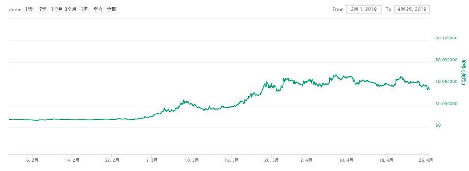 2个月涨600%,币安赵长鹏曾公开支持,乌鸦币将成2019最大黑马?