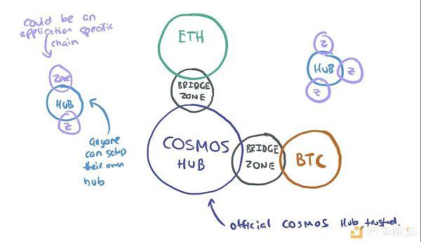 6张图告诉你:区块链的未来在哪里