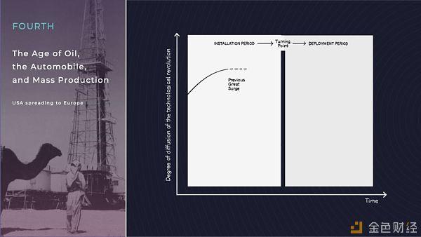 如何向最知名区块链投资大咖和老钱充值区块链信仰?