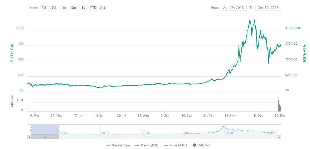 Bitfinex 团队不足60人,创造21亿净利润!