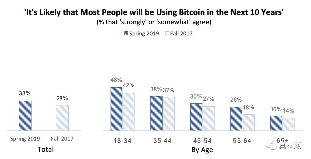 比特币普及率上升,年轻一代热衷比特币