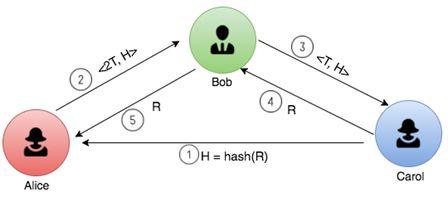 突破三元不可能:用Solidity语言重新实现闪电网络技术原理