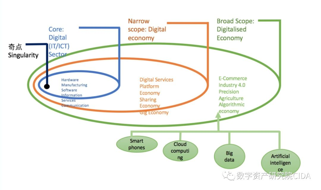 """朱嘉明:数字经济五十年之从""""奇点""""到""""大爆炸"""""""