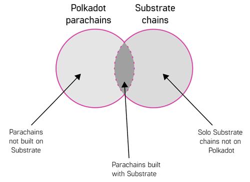 取代以太坊、争锋Cosmos, Polkadot的真实面貌到底是什么?