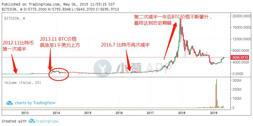 当年减半次年飙升!比特币7年历史规律会否重现?