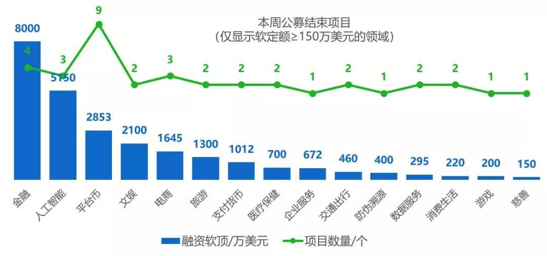 行情周报|整体行情进入盘整期,BCH周内最大涨幅达33.81%
