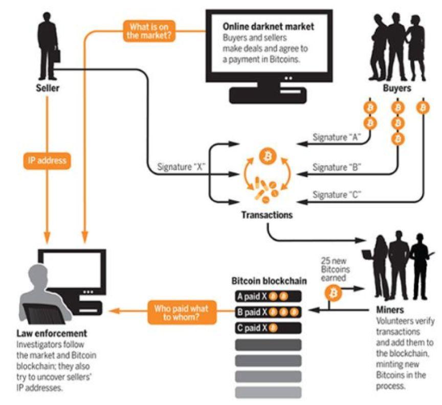 覆灭记:全球第二大暗网市场是如何垮台的?