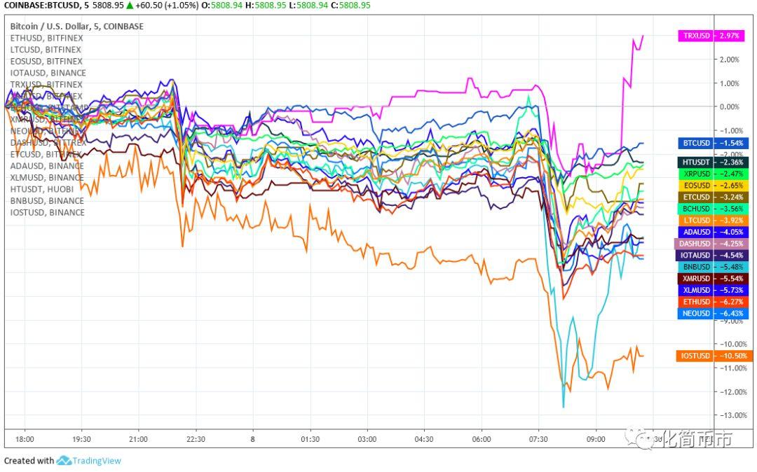 BTC、BNB今日走低,抄底机会还是更大的风险?