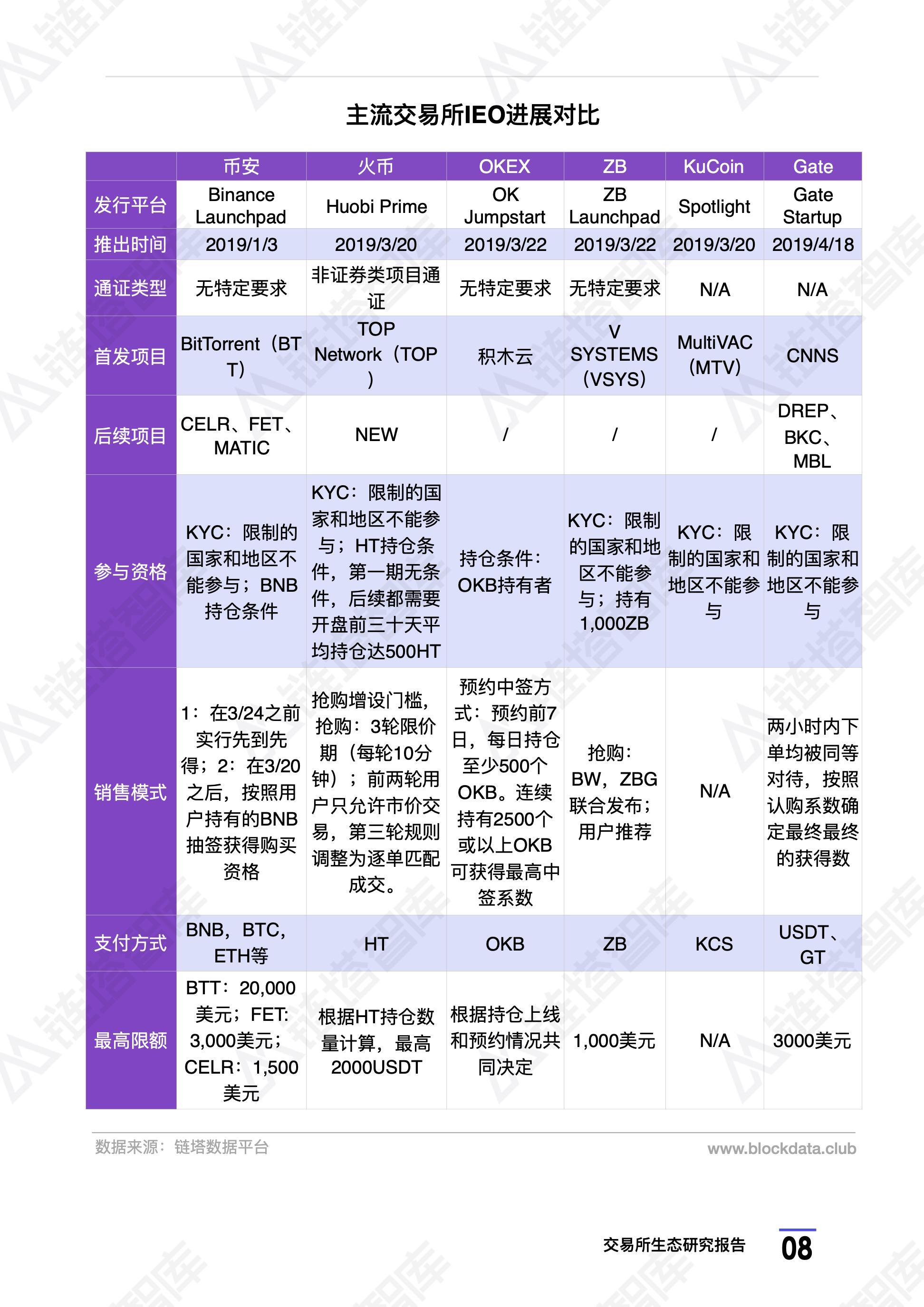 交易所4月生态研究:IEO持续火热,本月上线88个IEO项目