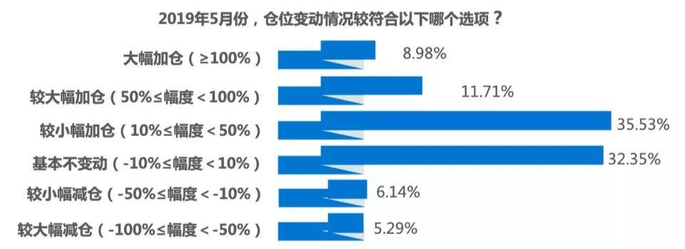 行情月报:数字资产市值与交易量均大幅拉升,但获利者仅占三成