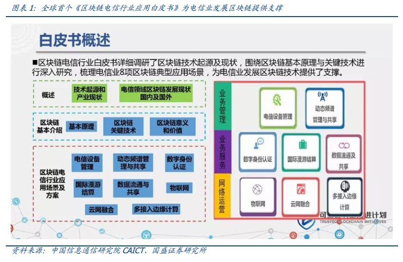 中国抢滩高地,发布全球首个电信业区块链应用白皮书