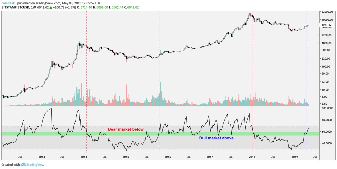 比特币周RSI指数进入看涨区间,显示强劲牛市信号