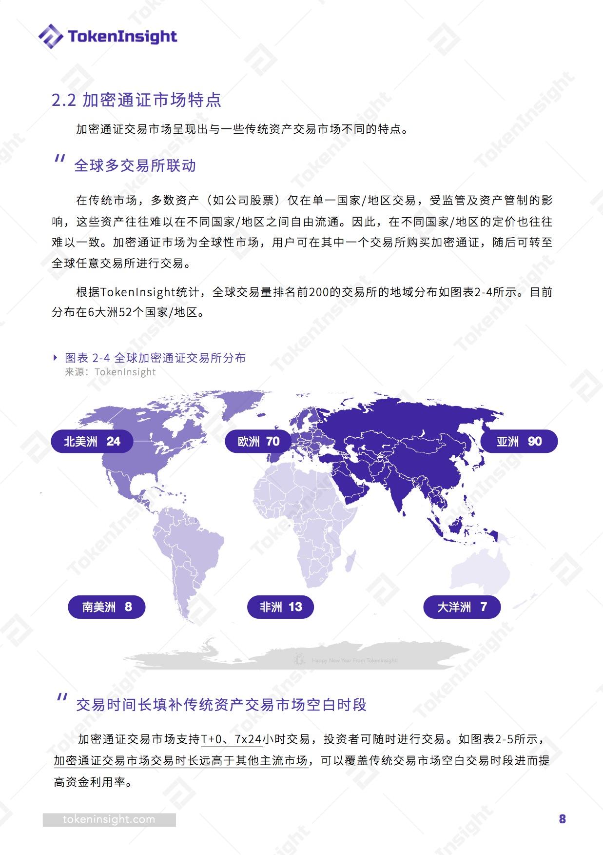 TokenInsight:加密通证正成为全球大类资产配置中的重要组成部分