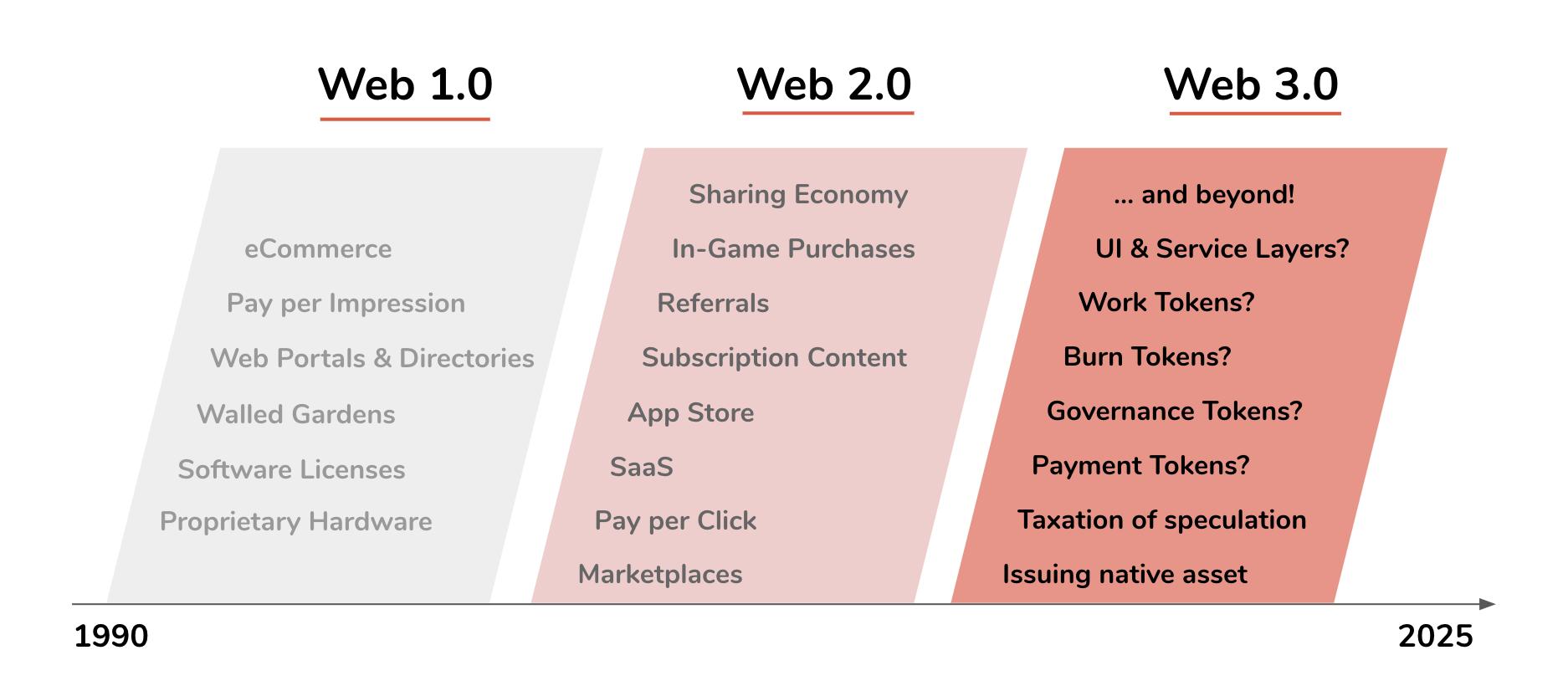 参考 Web 2.0 的世界,Web 3.0 将迎来哪些全新的商业模式?
