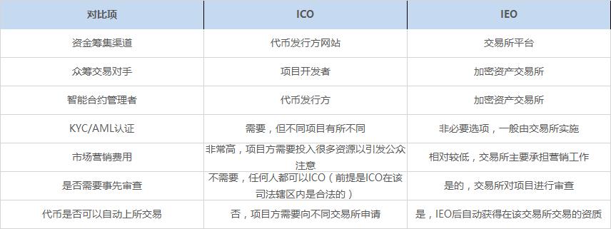 项目屡屡破发,平台币遭遇价格腰斩:IEO的转折点已经到来